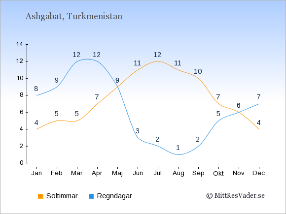 Vädret i Turkmenistan exemplifierat genom antalet soltimmar och regniga dagar: Januari 4;8. Februari 5;9. Mars 5;12. April 7;12. Maj 9;9. Juni 11;3. Juli 12;2. Augusti 11;1. September 10;2. Oktober 7;5. November 6;6. December 4;7.