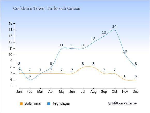 Vädret på Turks och Caicos exemplifierat genom antalet soltimmar och regniga dagar: Januari 7;8. Februari 7;6. Mars 7;7. April 7;8. Maj 7;11. Juni 7;11. Juli 8;11. Augusti 8;12. September 7;13. Oktober 7;14. November 6;10. December 6;8.