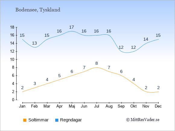 Vädret vid Bodensee exemplifierat genom antalet soltimmar och regniga dagar: Januari 2;15. Februari 3;13. Mars 4;15. April 5;16. Maj 6;17. Juni 7;16. Juli 8;16. Augusti 7;16. September 6;12. Oktober 4;12. November 2;14. December 2;15.