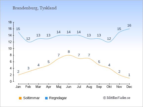 Vädret i Brandenburg: Soltimmar och nederbörd.