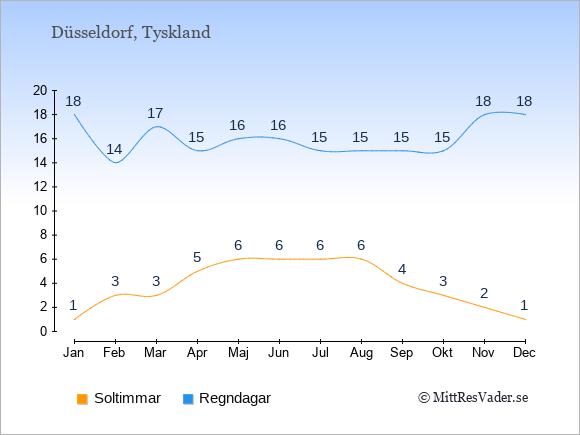 Vädret i Düsseldorf exemplifierat genom antalet soltimmar och regniga dagar: Januari 1;18. Februari 3;14. Mars 3;17. April 5;15. Maj 6;16. Juni 6;16. Juli 6;15. Augusti 6;15. September 4;15. Oktober 3;15. November 2;18. December 1;18.