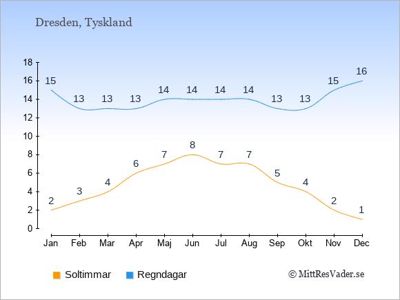Vädret i Dresden exemplifierat genom antalet soltimmar och regniga dagar: Januari 2;15. Februari 3;13. Mars 4;13. April 6;13. Maj 7;14. Juni 8;14. Juli 7;14. Augusti 7;14. September 5;13. Oktober 4;13. November 2;15. December 1;16.