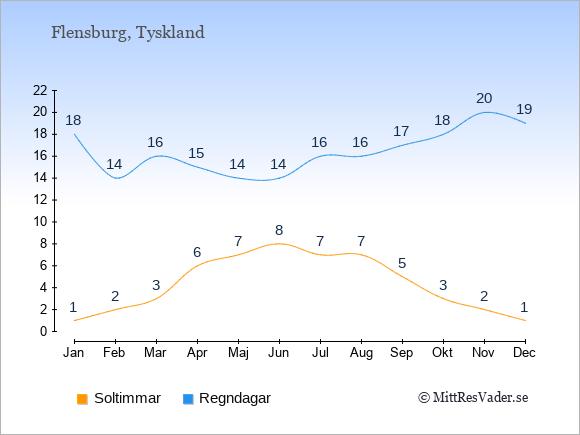 Vädret i Flensburg exemplifierat genom antalet soltimmar och regniga dagar: Januari 1;18. Februari 2;14. Mars 3;16. April 6;15. Maj 7;14. Juni 8;14. Juli 7;16. Augusti 7;16. September 5;17. Oktober 3;18. November 2;20. December 1;19.