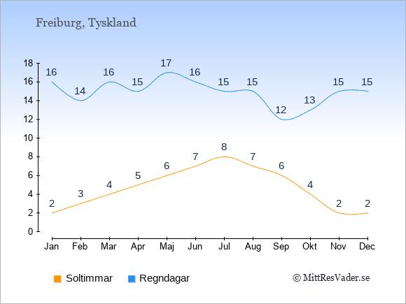Vädret i Freiburg exemplifierat genom antalet soltimmar och regniga dagar: Januari 2;16. Februari 3;14. Mars 4;16. April 5;15. Maj 6;17. Juni 7;16. Juli 8;15. Augusti 7;15. September 6;12. Oktober 4;13. November 2;15. December 2;15.