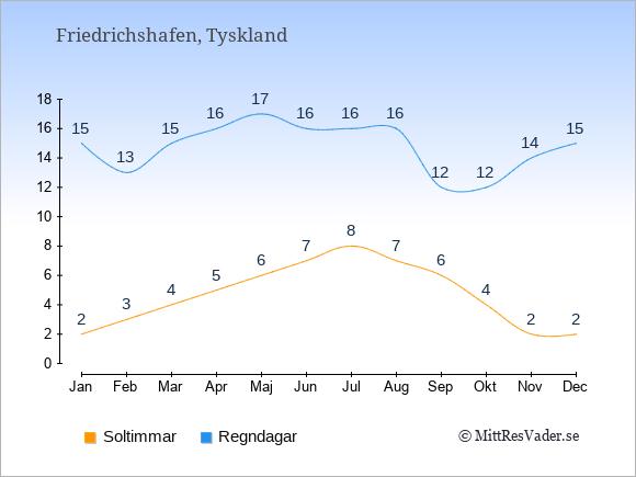 Vädret i Friedrichshafen: Soltimmar och nederbörd.
