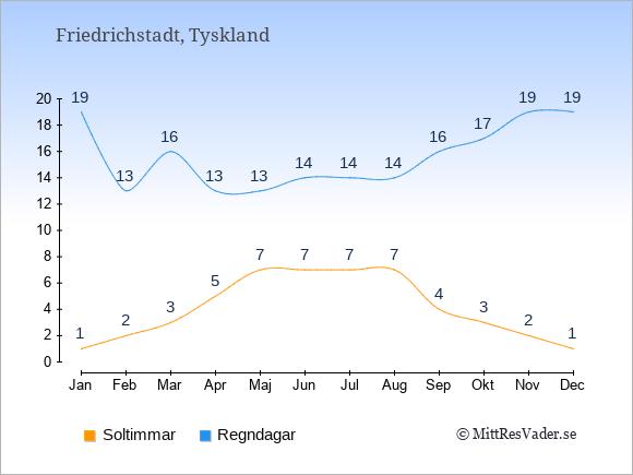 Vädret i Friedrichstadt exemplifierat genom antalet soltimmar och regniga dagar: Januari 1;19. Februari 2;13. Mars 3;16. April 5;13. Maj 7;13. Juni 7;14. Juli 7;14. Augusti 7;14. September 4;16. Oktober 3;17. November 2;19. December 1;19.