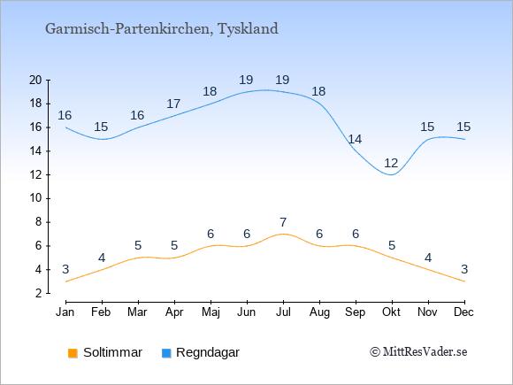 Vädret i Garmisch-Partenkirchen: Soltimmar och nederbörd.