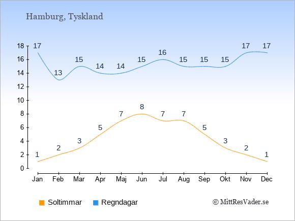 Vädret i Hamburg exemplifierat genom antalet soltimmar och regniga dagar: Januari 1;17. Februari 2;13. Mars 3;15. April 5;14. Maj 7;14. Juni 8;15. Juli 7;16. Augusti 7;15. September 5;15. Oktober 3;15. November 2;17. December 1;17.