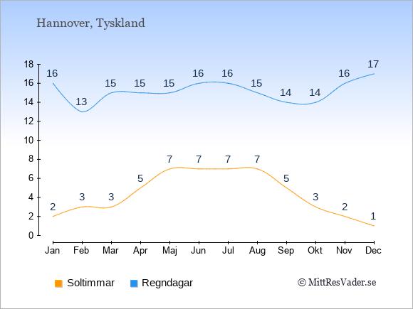 Vädret i Hannover exemplifierat genom antalet soltimmar och regniga dagar: Januari 2;16. Februari 3;13. Mars 3;15. April 5;15. Maj 7;15. Juni 7;16. Juli 7;16. Augusti 7;15. September 5;14. Oktober 3;14. November 2;16. December 1;17.