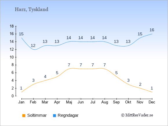 Vädret i Harz exemplifierat genom antalet soltimmar och regniga dagar: Januari 1;15. Februari 3;12. Mars 4;13. April 5;13. Maj 7;14. Juni 7;14. Juli 7;14. Augusti 7;14. September 5;13. Oktober 3;13. November 2;15. December 1;16.