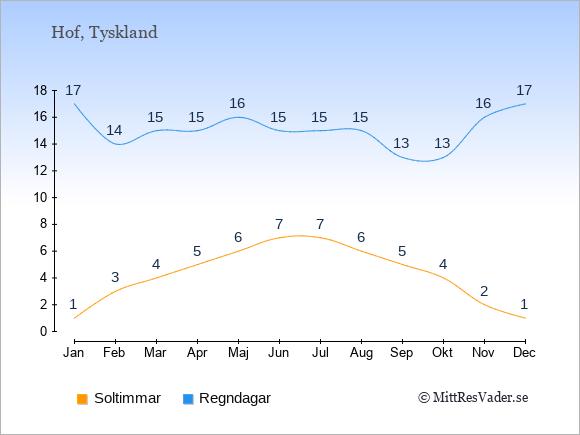 Vädret i Hof: Soltimmar och nederbörd.