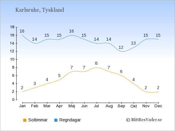 Vädret i Karlsruhe exemplifierat genom antalet soltimmar och regniga dagar: Januari 2;16. Februari 3;14. Mars 4;15. April 5;15. Maj 7;16. Juni 7;15. Juli 8;14. Augusti 7;14. September 6;12. Oktober 4;13. November 2;15. December 2;15.