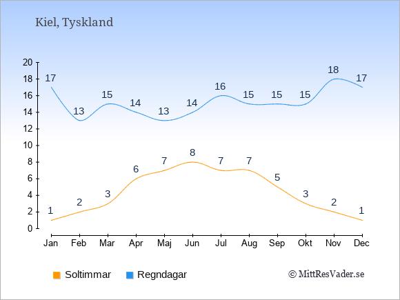 Vädret i Kiel: Soltimmar och nederbörd.