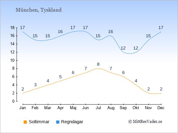 Vädret i München exemplifierat genom antalet soltimmar och regniga dagar: Januari 2;17. Februari 3;15. Mars 4;15. April 5;16. Maj 6;17. Juni 7;17. Juli 8;15. Augusti 7;16. September 6;12. Oktober 4;12. November 2;15. December 2;17.