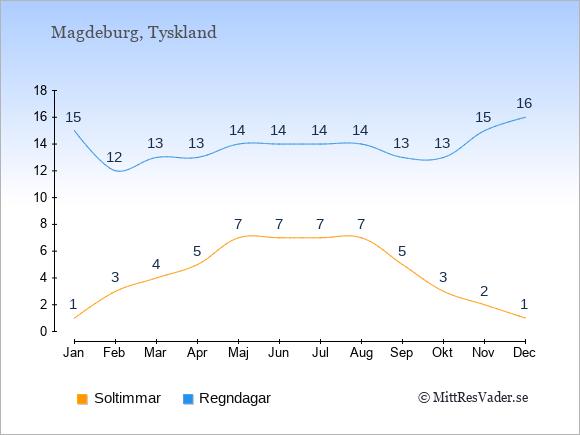 Vädret i Magdeburg exemplifierat genom antalet soltimmar och regniga dagar: Januari 1;15. Februari 3;12. Mars 4;13. April 5;13. Maj 7;14. Juni 7;14. Juli 7;14. Augusti 7;14. September 5;13. Oktober 3;13. November 2;15. December 1;16.
