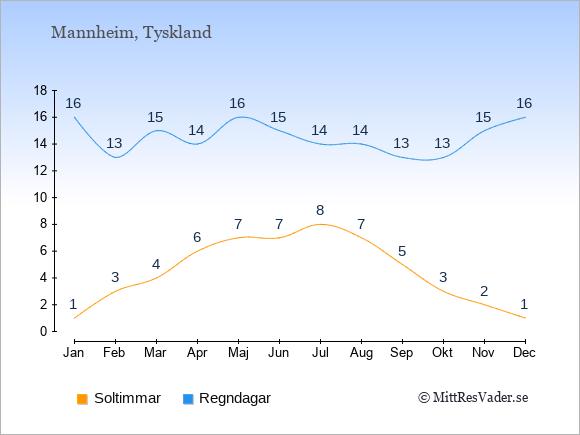 Vädret i Mannheim exemplifierat genom antalet soltimmar och regniga dagar: Januari 1;16. Februari 3;13. Mars 4;15. April 6;14. Maj 7;16. Juni 7;15. Juli 8;14. Augusti 7;14. September 5;13. Oktober 3;13. November 2;15. December 1;16.