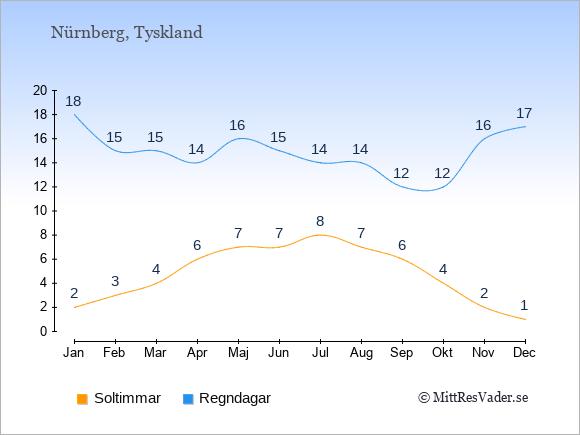 Vädret i Nürnberg exemplifierat genom antalet soltimmar och regniga dagar: Januari 2;18. Februari 3;15. Mars 4;15. April 6;14. Maj 7;16. Juni 7;15. Juli 8;14. Augusti 7;14. September 6;12. Oktober 4;12. November 2;16. December 1;17.