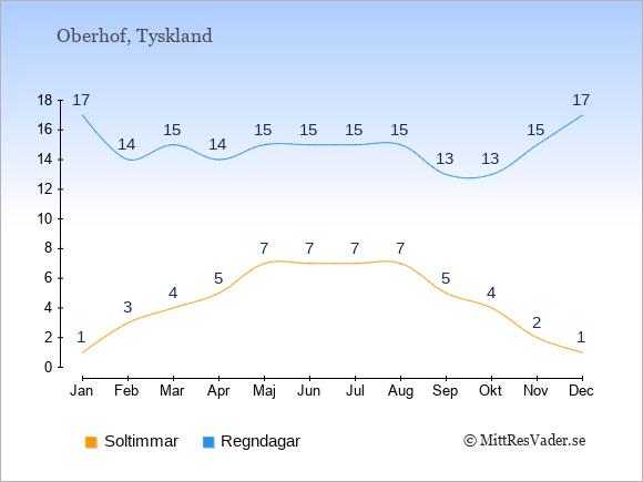 Vädret i Oberhof exemplifierat genom antalet soltimmar och regniga dagar: Januari 1;17. Februari 3;14. Mars 4;15. April 5;14. Maj 7;15. Juni 7;15. Juli 7;15. Augusti 7;15. September 5;13. Oktober 4;13. November 2;15. December 1;17.