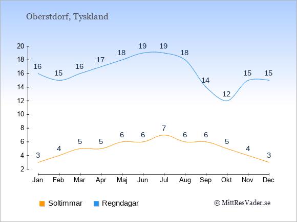 Vädret i Oberstdorf exemplifierat genom antalet soltimmar och regniga dagar: Januari 3;16. Februari 4;15. Mars 5;16. April 5;17. Maj 6;18. Juni 6;19. Juli 7;19. Augusti 6;18. September 6;14. Oktober 5;12. November 4;15. December 3;15.