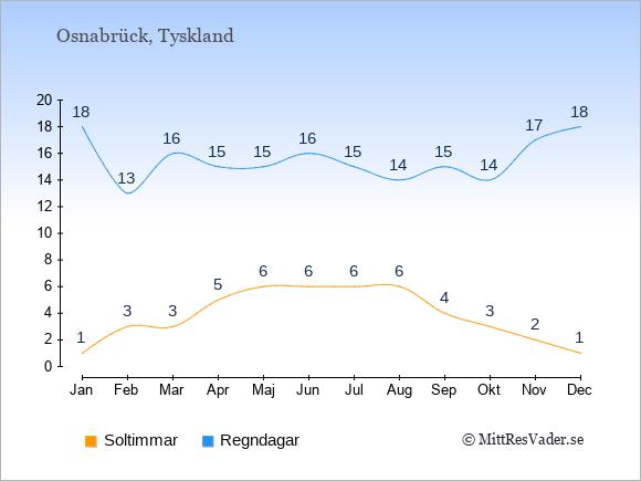 Vädret i Osnabrück exemplifierat genom antalet soltimmar och regniga dagar: Januari 1;18. Februari 3;13. Mars 3;16. April 5;15. Maj 6;15. Juni 6;16. Juli 6;15. Augusti 6;14. September 4;15. Oktober 3;14. November 2;17. December 1;18.