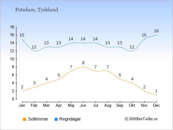 Vädret i Potsdam exemplifierat genom antalet soltimmar och regniga dagar: Januari 2;15. Februari 3;12. Mars 4;13. April 5;13. Maj 7;14. Juni 8;14. Juli 7;14. Augusti 7;13. September 5;13. Oktober 4;12. November 2;15. December 1;16.
