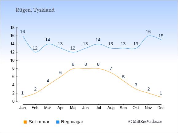 Vädret på Rügen exemplifierat genom antalet soltimmar och regniga dagar: Januari 1;16. Februari 2;12. Mars 4;14. April 6;13. Maj 8;12. Juni 8;13. Juli 8;14. Augusti 7;13. September 5;13. Oktober 3;13. November 2;16. December 1;15.