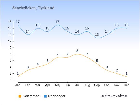 Vädret i Saarbrücken exemplifierat genom antalet soltimmar och regniga dagar: Januari 1;17. Februari 3;14. Mars 4;16. April 5;15. Maj 7;17. Juni 7;15. Juli 8;14. Augusti 7;15. September 5;13. Oktober 3;14. November 2;16. December 1;16.