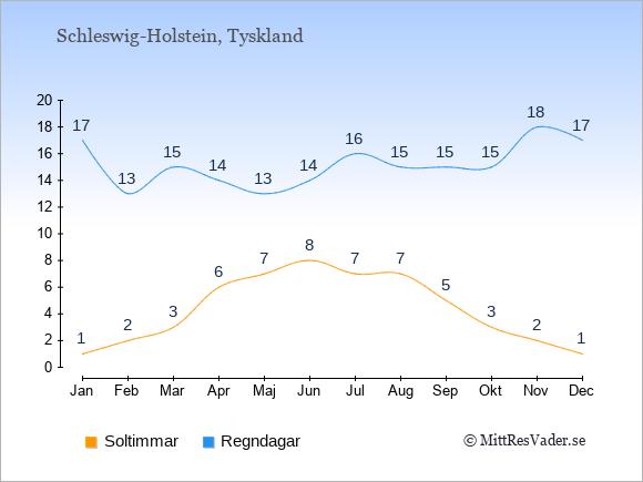 Vädret i Schleswig-Holstein exemplifierat genom antalet soltimmar och regniga dagar: Januari 1;17. Februari 2;13. Mars 3;15. April 6;14. Maj 7;13. Juni 8;14. Juli 7;16. Augusti 7;15. September 5;15. Oktober 3;15. November 2;18. December 1;17.