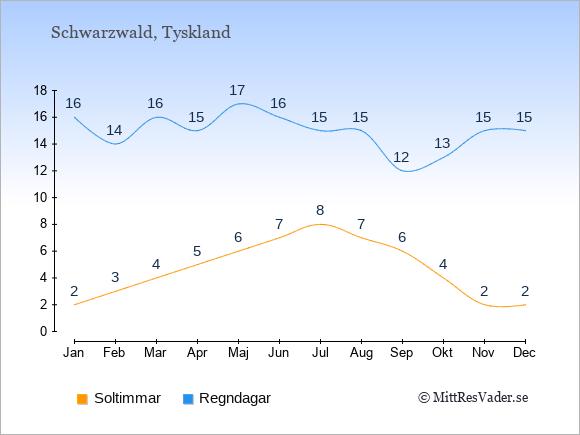 Vädret i Schwarzwald exemplifierat genom antalet soltimmar och regniga dagar: Januari 2;16. Februari 3;14. Mars 4;16. April 5;15. Maj 6;17. Juni 7;16. Juli 8;15. Augusti 7;15. September 6;12. Oktober 4;13. November 2;15. December 2;15.