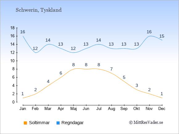 Vädret i Schwerin exemplifierat genom antalet soltimmar och regniga dagar: Januari 1;16. Februari 2;12. Mars 4;14. April 6;13. Maj 8;12. Juni 8;13. Juli 8;14. Augusti 7;13. September 5;13. Oktober 3;13. November 2;16. December 1;15.