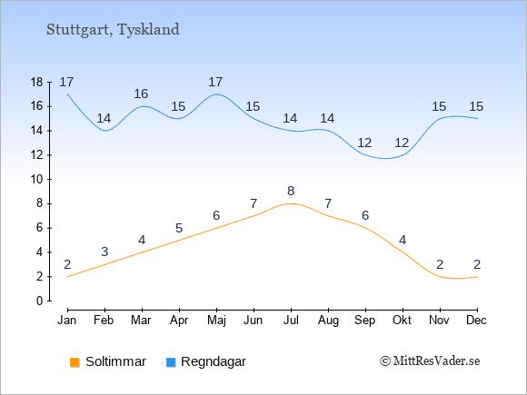 Vädret i Stuttgart exemplifierat genom antalet soltimmar och regniga dagar: Januari 2;17. Februari 3;14. Mars 4;16. April 5;15. Maj 6;17. Juni 7;15. Juli 8;14. Augusti 7;14. September 6;12. Oktober 4;12. November 2;15. December 2;15.