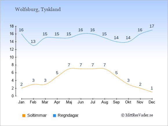 Vädret i Wolfsburg exemplifierat genom antalet soltimmar och regniga dagar: Januari 2;16. Februari 3;13. Mars 3;15. April 5;15. Maj 7;15. Juni 7;16. Juli 7;16. Augusti 7;15. September 5;14. Oktober 3;14. November 2;16. December 1;17.