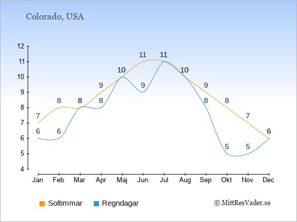 Vädret i Colorado exemplifierat genom antalet soltimmar och regniga dagar: Januari 7;6. Februari 8;6. Mars 8;8. April 9;8. Maj 10;10. Juni 11;9. Juli 11;11. Augusti 10;10. September 9;8. Oktober 8;5. November 7;5. December 6;6.