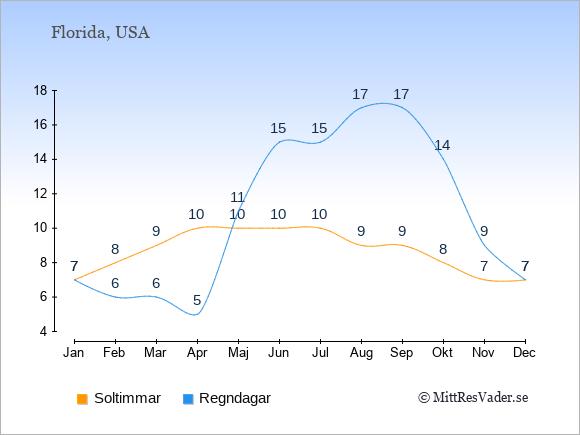 Klimat i  Florida: Soltimmar och nederbörd.
