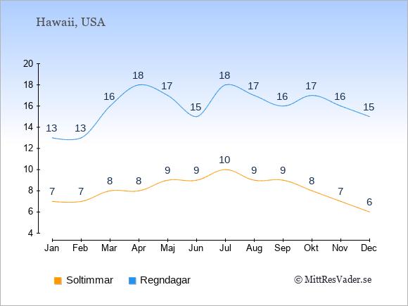 Vädret på Hawaii exemplifierat genom antalet soltimmar och regniga dagar: Januari 7;13. Februari 7;13. Mars 8;16. April 8;18. Maj 9;17. Juni 9;15. Juli 10;18. Augusti 9;17. September 9;16. Oktober 8;17. November 7;16. December 6;15.
