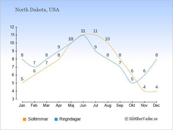 Vädret i North Dakota exemplifierat genom antalet soltimmar och regniga dagar: Januari 5;8. Februari 6;7. Mars 7;8. April 8;9. Maj 10;10. Juni 11;11. Juli 11;9. Augusti 10;8. September 8;7. Oktober 6;5. November 4;6. December 4;8.