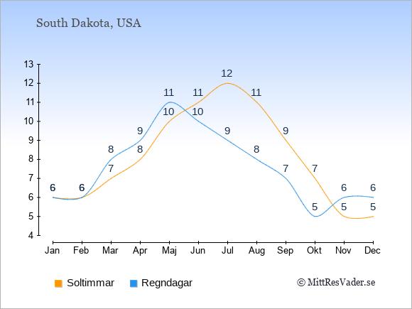 Vädret i South Dakota: Soltimmar och nederbörd.