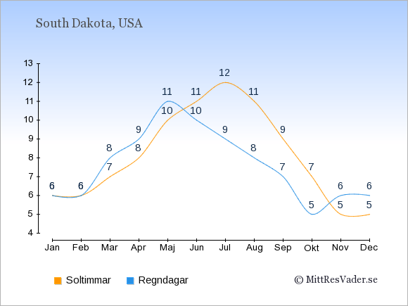 Vädret i South Dakota exemplifierat genom antalet soltimmar och regniga dagar: Januari 6;6. Februari 6;6. Mars 7;8. April 8;9. Maj 10;11. Juni 11;10. Juli 12;9. Augusti 11;8. September 9;7. Oktober 7;5. November 5;6. December 5;6.