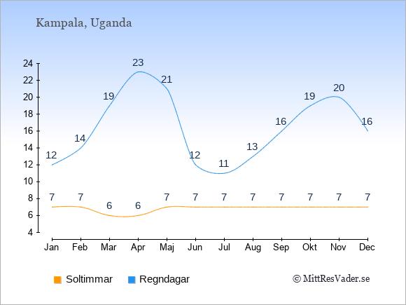 Vädret i Uganda exemplifierat genom antalet soltimmar och regniga dagar: Januari 7;12. Februari 7;14. Mars 6;19. April 6;23. Maj 7;21. Juni 7;12. Juli 7;11. Augusti 7;13. September 7;16. Oktober 7;19. November 7;20. December 7;16.