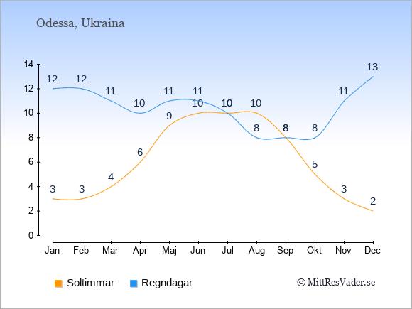 Vädret i Odessa exemplifierat genom antalet soltimmar och regniga dagar: Januari 3;12. Februari 3;12. Mars 4;11. April 6;10. Maj 9;11. Juni 10;11. Juli 10;10. Augusti 10;8. September 8;8. Oktober 5;8. November 3;11. December 2;13.