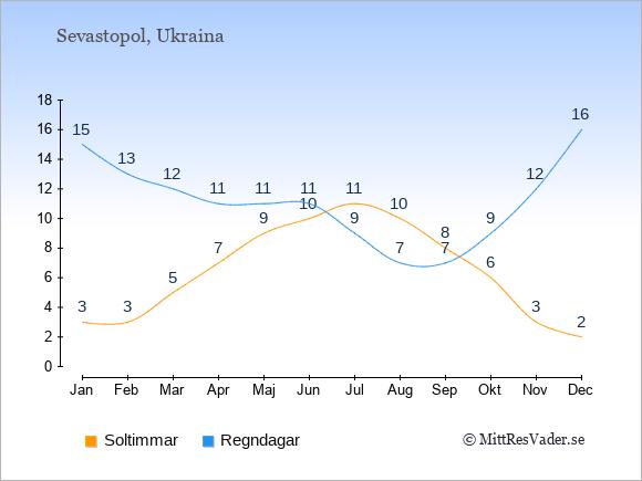 Vädret i Sevastopol exemplifierat genom antalet soltimmar och regniga dagar: Januari 3;15. Februari 3;13. Mars 5;12. April 7;11. Maj 9;11. Juni 10;11. Juli 11;9. Augusti 10;7. September 8;7. Oktober 6;9. November 3;12. December 2;16.
