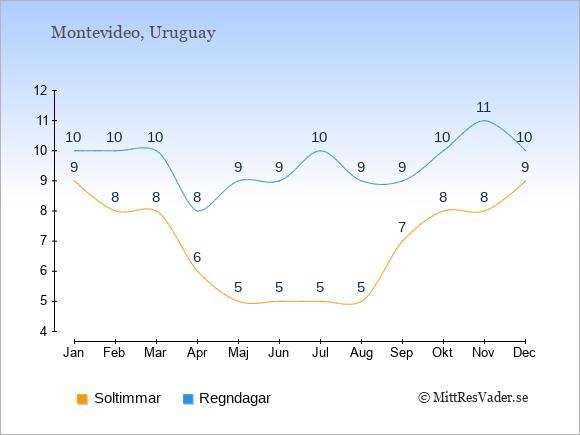 Vädret i Uruguay exemplifierat genom antalet soltimmar och regniga dagar: Januari 9;10. Februari 8;10. Mars 8;10. April 6;8. Maj 5;9. Juni 5;9. Juli 5;10. Augusti 5;9. September 7;9. Oktober 8;10. November 8;11. December 9;10.