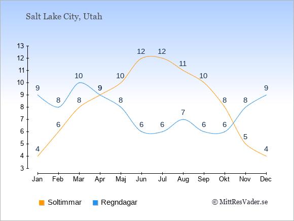 Vädret i Salt Lake City exemplifierat genom antalet soltimmar och regniga dagar: Januari 4;9. Februari 6;8. Mars 8;10. April 9;9. Maj 10;8. Juni 12;6. Juli 12;6. Augusti 11;7. September 10;6. Oktober 8;6. November 5;8. December 4;9.