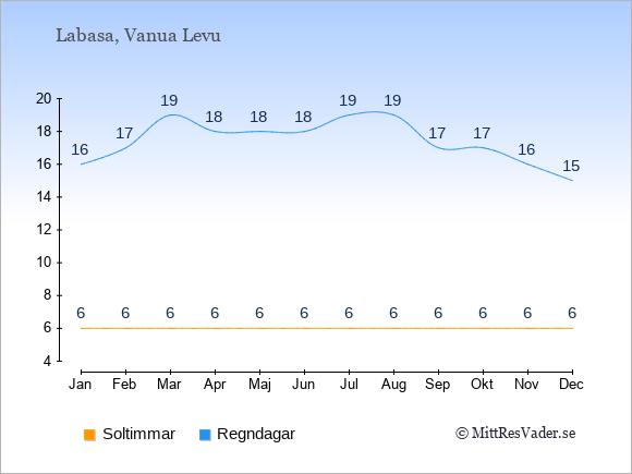 Vädret i Labasa exemplifierat genom antalet soltimmar och regniga dagar: Januari 6;16. Februari 6;17. Mars 6;19. April 6;18. Maj 6;18. Juni 6;18. Juli 6;19. Augusti 6;19. September 6;17. Oktober 6;17. November 6;16. December 6;15.