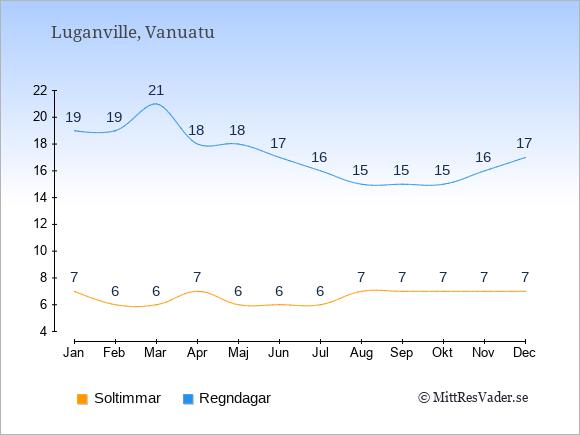 Vädret i Luganville exemplifierat genom antalet soltimmar och regniga dagar: Januari 7;19. Februari 6;19. Mars 6;21. April 7;18. Maj 6;18. Juni 6;17. Juli 6;16. Augusti 7;15. September 7;15. Oktober 7;15. November 7;16. December 7;17.