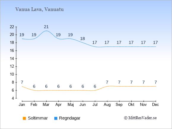 Vädret på Vanua Lava exemplifierat genom antalet soltimmar och regniga dagar: Januari 7;19. Februari 6;19. Mars 6;21. April 6;19. Maj 6;19. Juni 6;18. Juli 6;17. Augusti 7;17. September 7;17. Oktober 7;17. November 7;17. December 7;17.