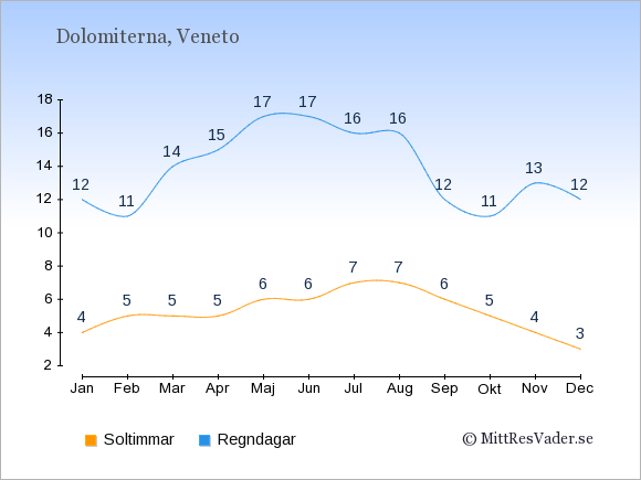 Vädret i Dolomiterna exemplifierat genom antalet soltimmar och regniga dagar: Januari 4;12. Februari 5;11. Mars 5;14. April 5;15. Maj 6;17. Juni 6;17. Juli 7;16. Augusti 7;16. September 6;12. Oktober 5;11. November 4;13. December 3;12.