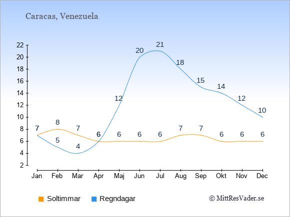 Vädret i Venezuela exemplifierat genom antalet soltimmar och regniga dagar: Januari 7;7. Februari 8;5. Mars 7;4. April 6;6. Maj 6;12. Juni 6;20. Juli 6;21. Augusti 7;18. September 7;15. Oktober 6;14. November 6;12. December 6;10.