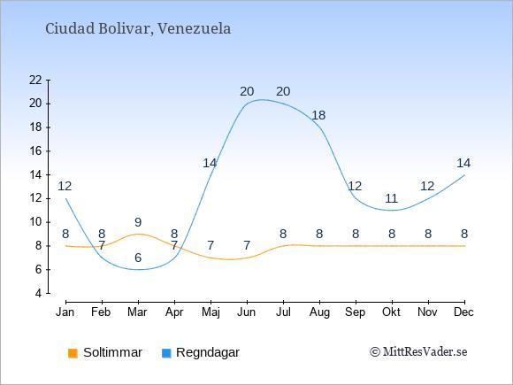 Vädret i Ciudad Bolivar exemplifierat genom antalet soltimmar och regniga dagar: Januari 8;12. Februari 8;7. Mars 9;6. April 8;7. Maj 7;14. Juni 7;20. Juli 8;20. Augusti 8;18. September 8;12. Oktober 8;11. November 8;12. December 8;14.