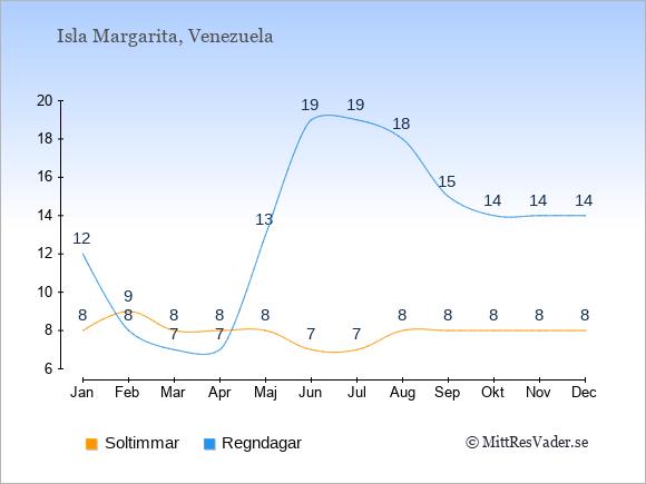 Vädret på Isla Margarita exemplifierat genom antalet soltimmar och regniga dagar: Januari 8;12. Februari 9;8. Mars 8;7. April 8;7. Maj 8;13. Juni 7;19. Juli 7;19. Augusti 8;18. September 8;15. Oktober 8;14. November 8;14. December 8;14.